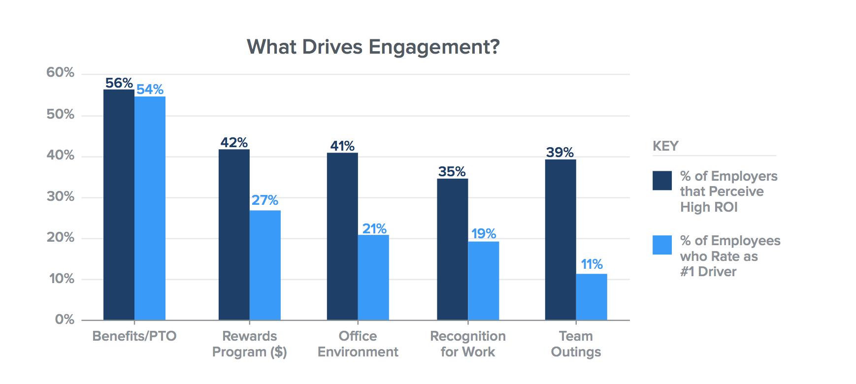 Employee Engagement Data