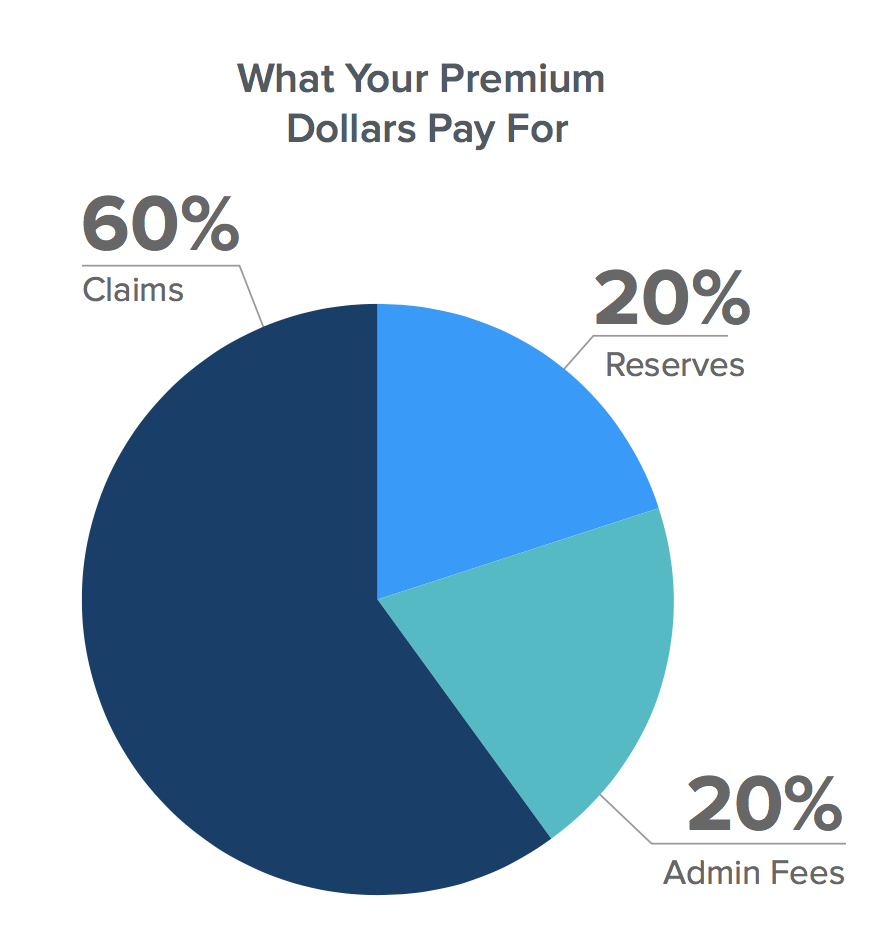 Employee Benefits Data