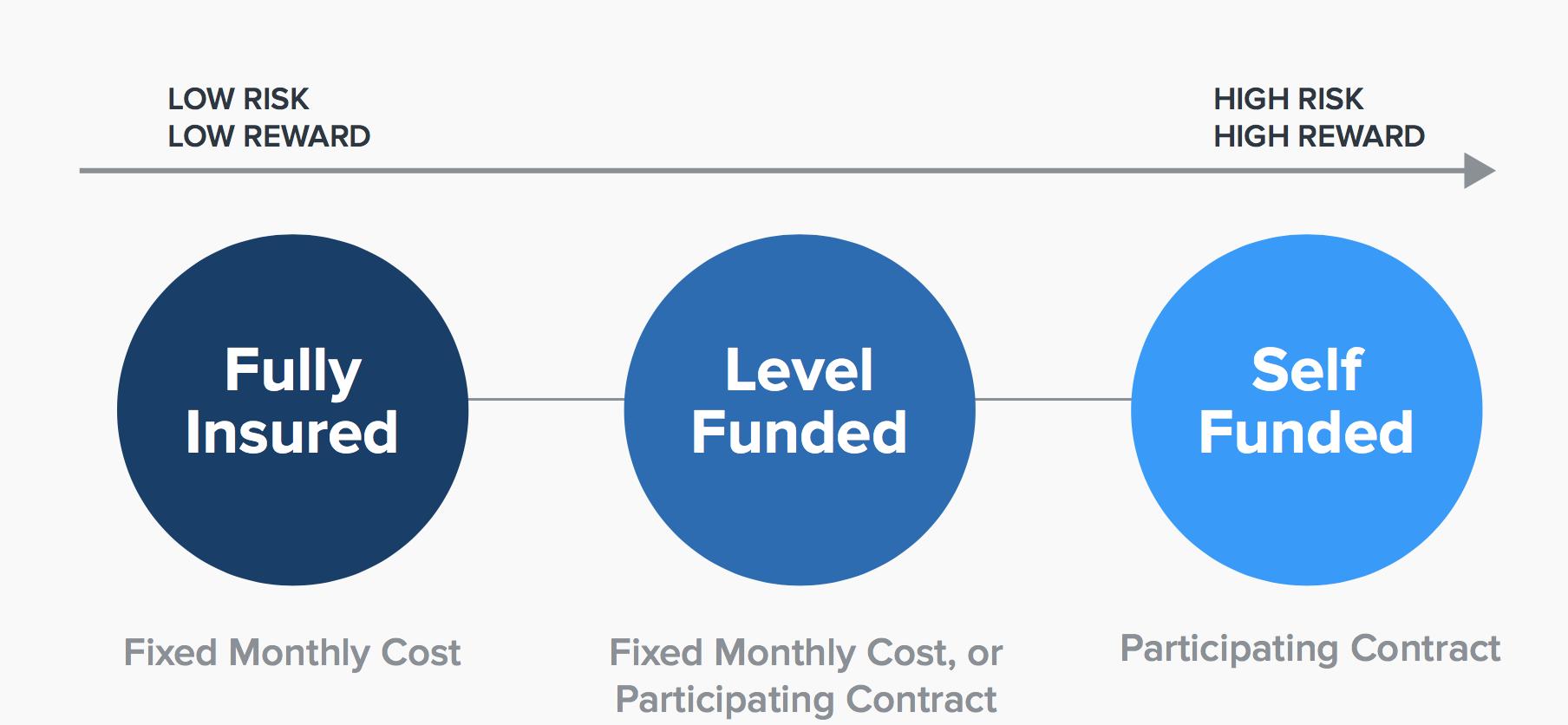 Insurance Cost Data