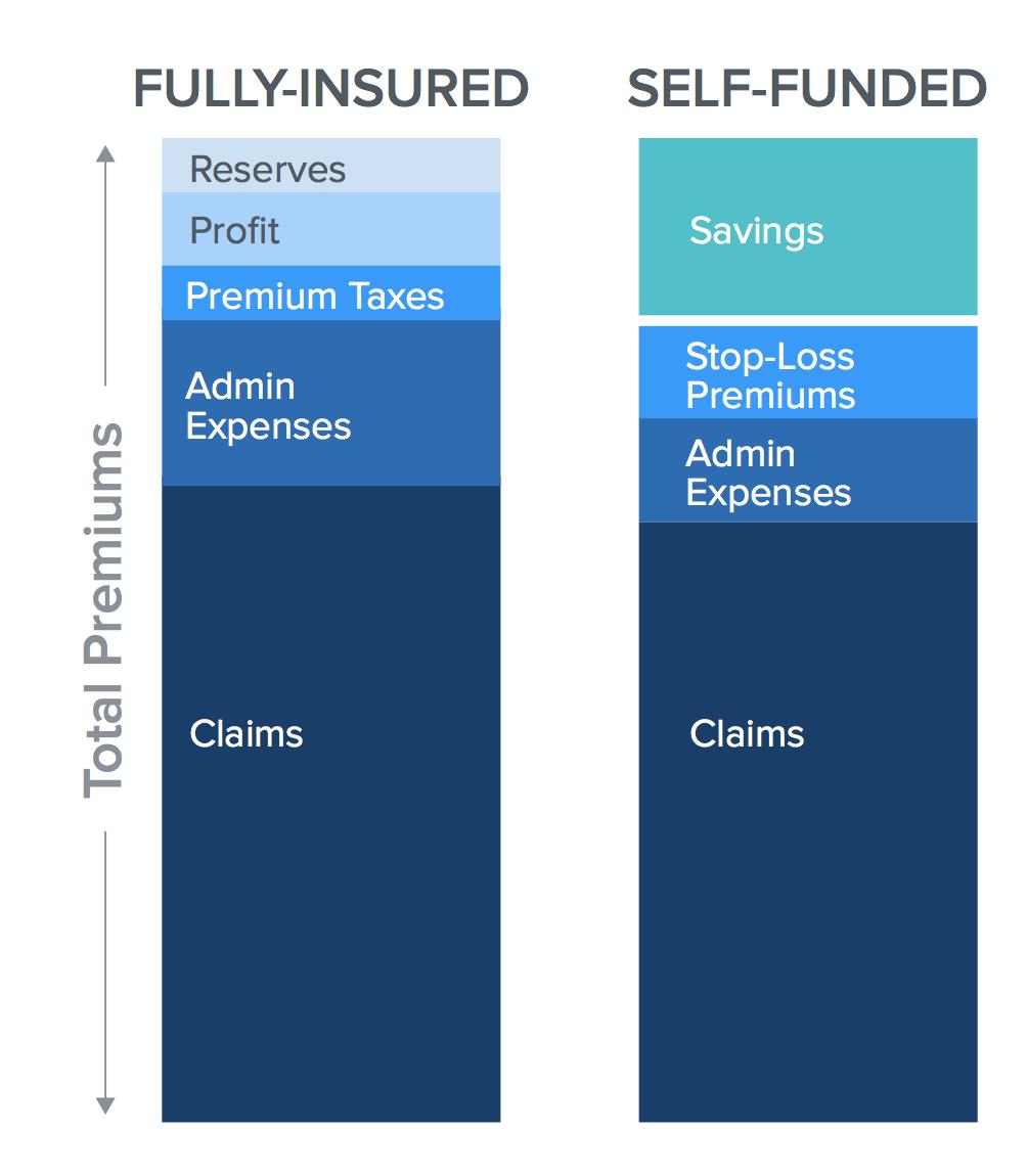 Benefits Cost Data