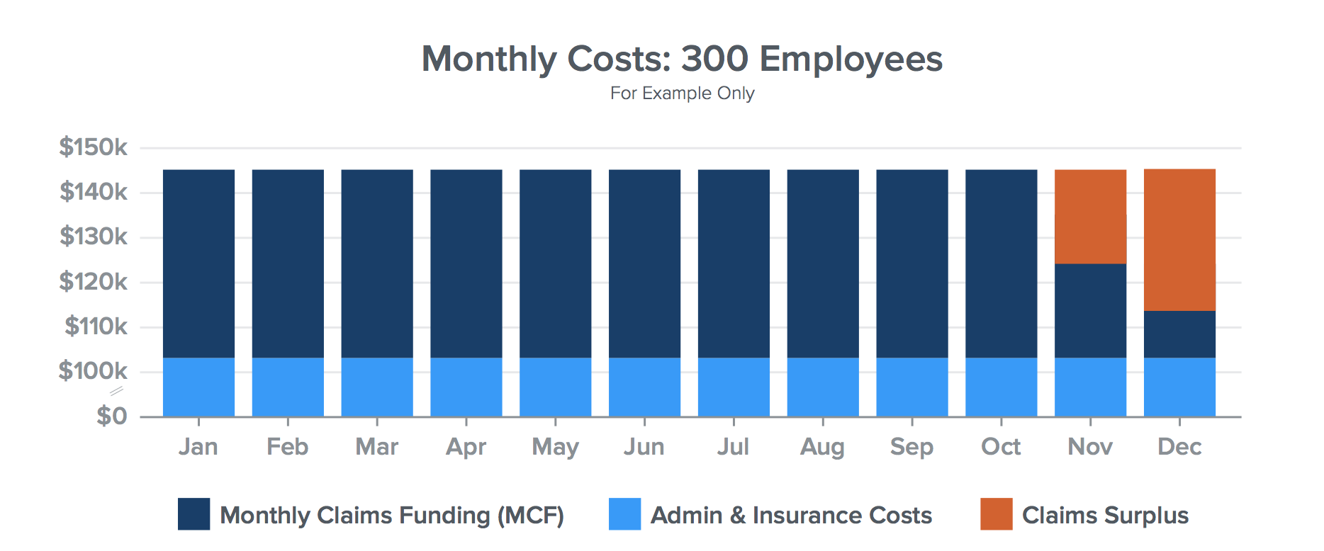 Benefits Cost Data