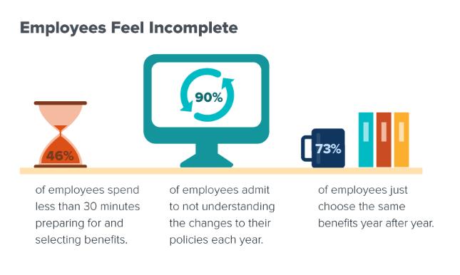 Employee Compensation Data