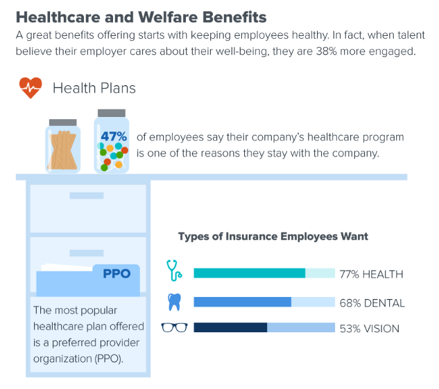 Healthcare and Welfare Benefits Data