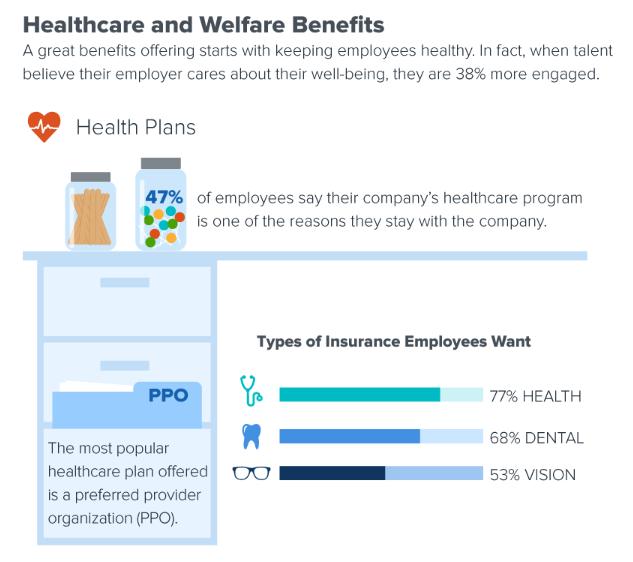Healthcare and Welfare Benefits Data