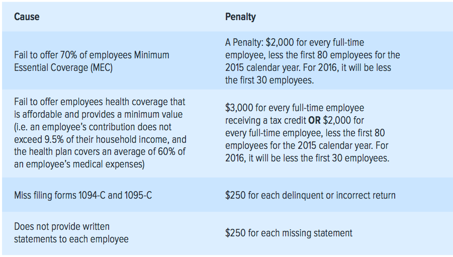Employer Mandate Penalities 2016