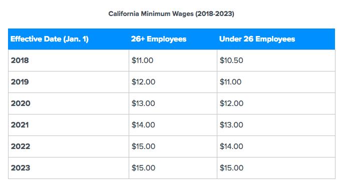 California Minimum Wages (2018-2023)