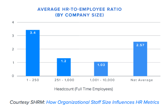 Average HR-to-Employee Ratio (By Company Size)