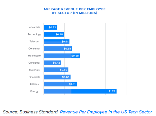 How to calculate average revenue per employee by sector