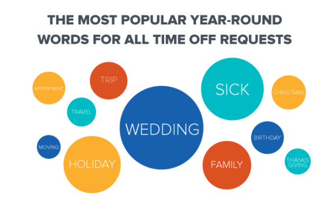 The most popular year-round words for all time off requests