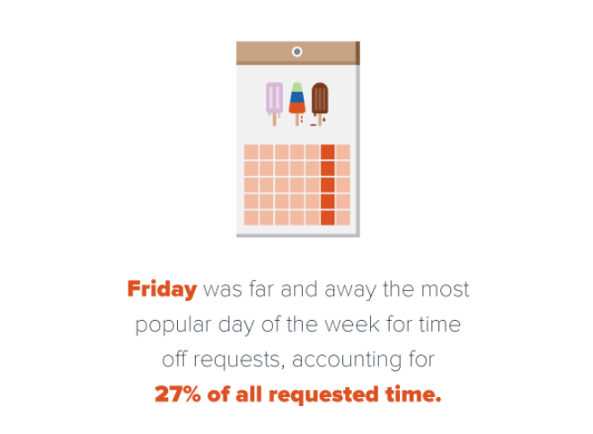 What is the most popular day of the week for time of requests