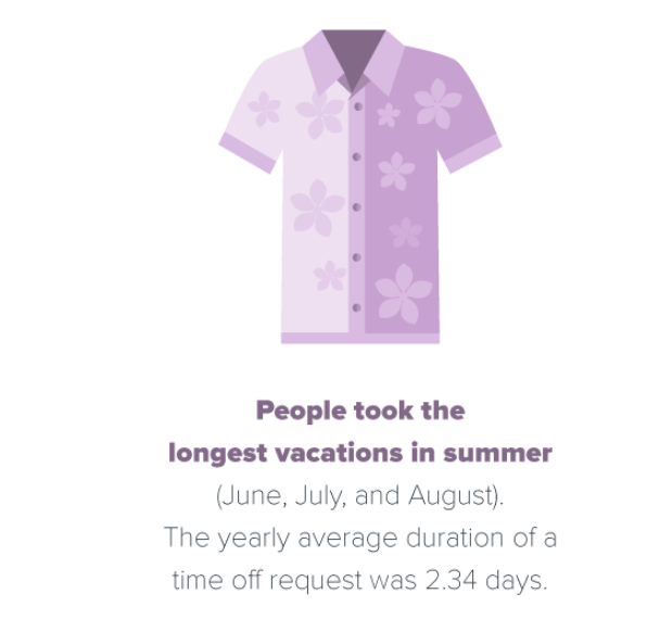 People took the longest vacations in the summer