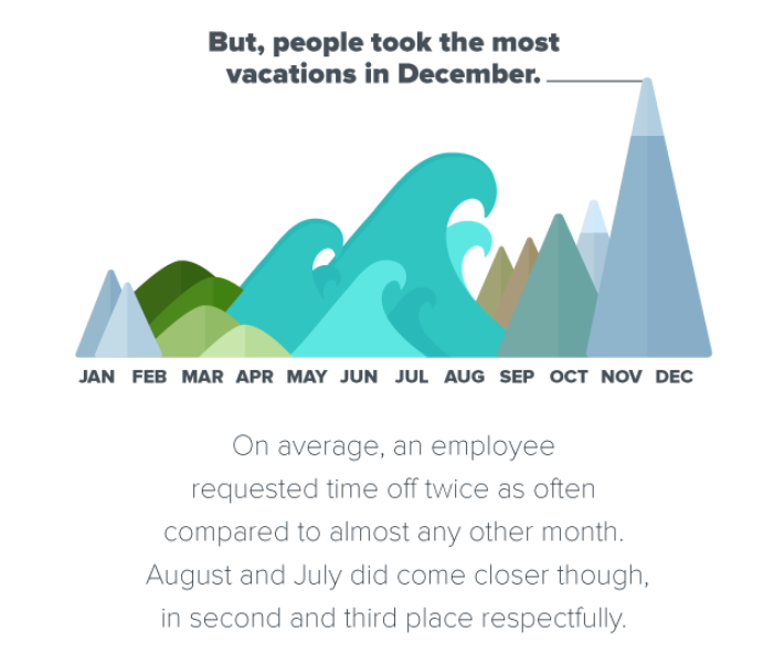 When do people take the most vacation time