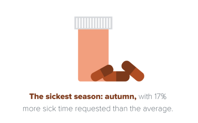 Fall is when people ask for the most sick days