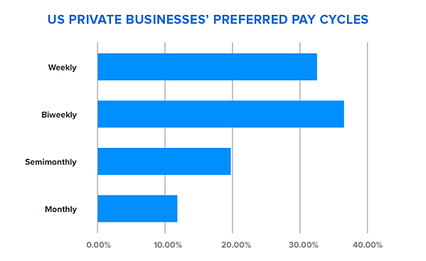 US Private Businesses' Preferred Pay Cycles