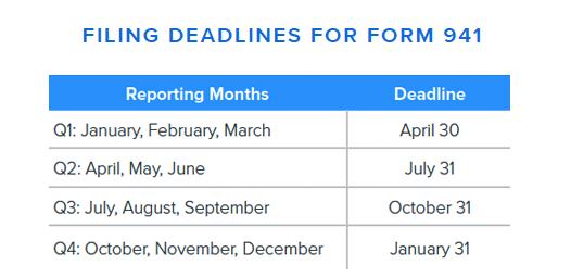 Filing Deadlines for Form 941