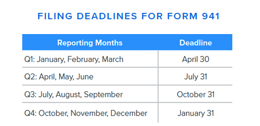 Filing Deadlines for Form 941