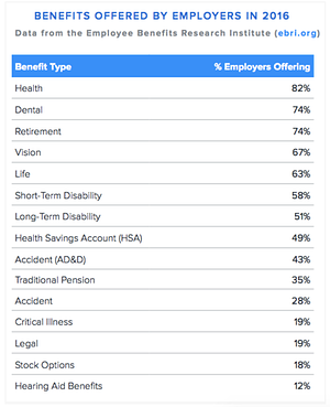 Benefits Offered by Employers